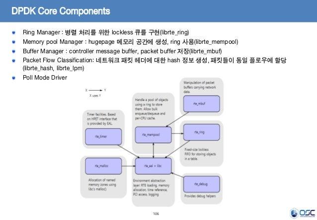 106 DPDK Core Components Ring Manager : 병렬 처리를 위한 lockless 큐를 구현(librte_ring) Memory pool Manager : hugepage 메모리 공간에 생성, r...