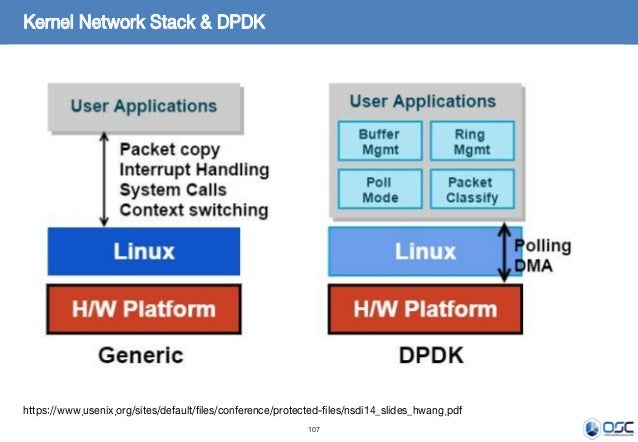 107 Kernel Network Stack & DPDK https://www.usenix.org/sites/default/files/conference/protected-files/nsdi14_slides_hwang....