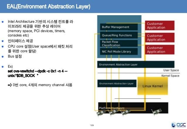 109 EAL(Environment Abstraction Layer) Intel Architecture 기반의 시스템 컨트롤 라 이브러리 제공을 위한 추상 레이어 (memory space, PCI devices, tim...