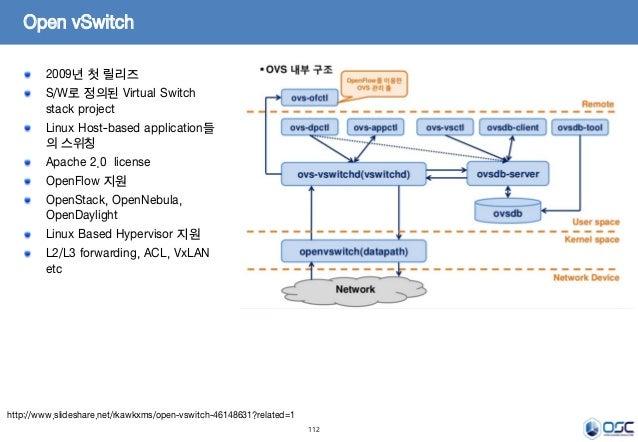 112 Open vSwitch 2009년 첫 릴리즈 S/W로 정의된 Virtual Switch stack project Linux Host-based application들 의 스위칭 Apache 2.0 license ...