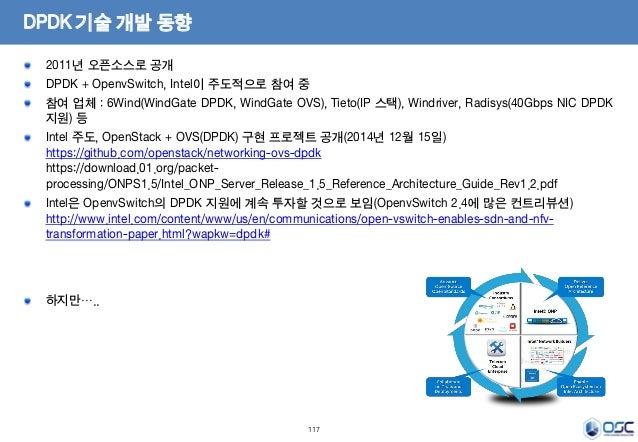 117 DPDK 기술 개발 동향 2011년 오픈소스로 공개 DPDK + OpenvSwitch, Intel이 주도적으로 참여 중 참여 업체 : 6Wind(WindGate DPDK, WindGate OVS), Tieto(I...