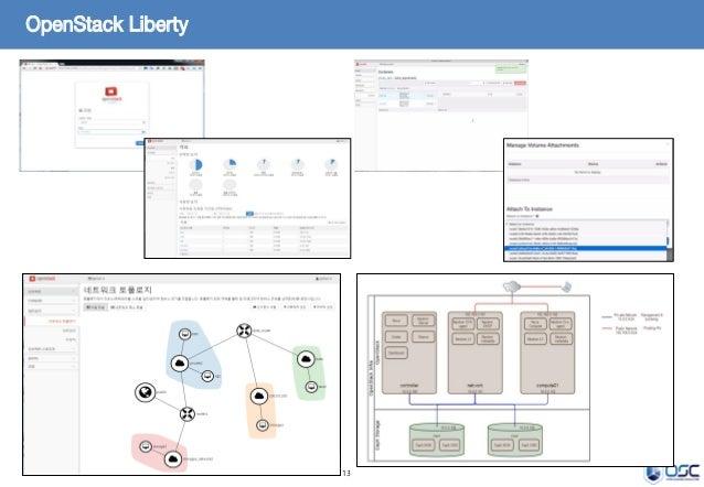 13 OpenStack Liberty