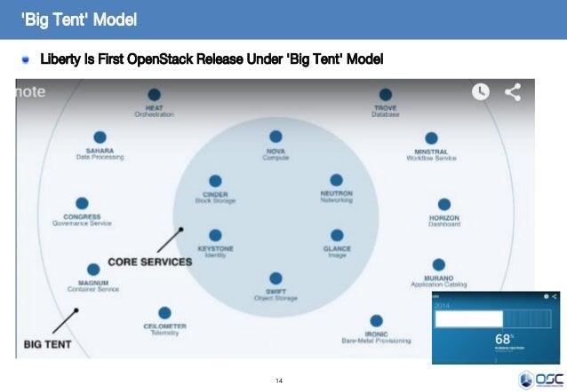 14 Liberty Is First OpenStack Release Under 'Big Tent' Model 'Big Tent' Model