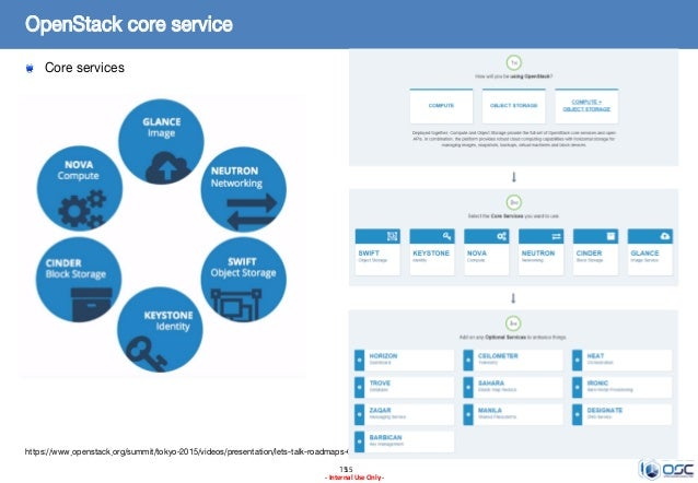 1515 - Internal Use Only - OpenStack core service Core services https://www.openstack.org/summit/tokyo-2015/videos/present...