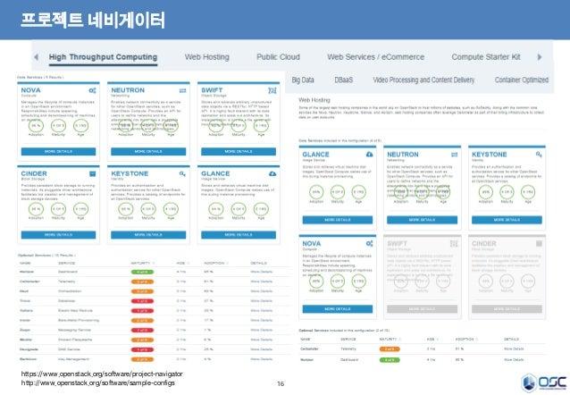 16 프로젝트 네비게이터 https://www.openstack.org/software/project-navigator http://www.openstack.org/software/sample-configs