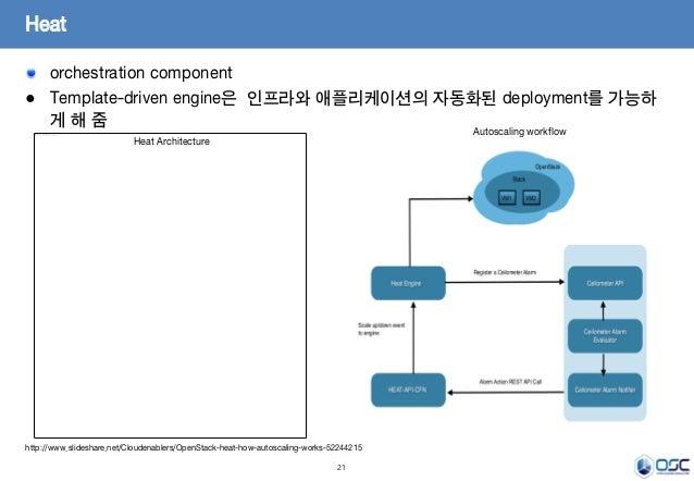21 orchestration component ● Template-driven engine은 인프라와 애플리케이션의 자동화된 deployment를 가능하 게 해 줌 Heat http://www.slideshare.ne...