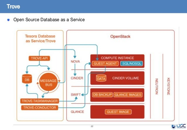 22 Open Source Database as a Service Trove