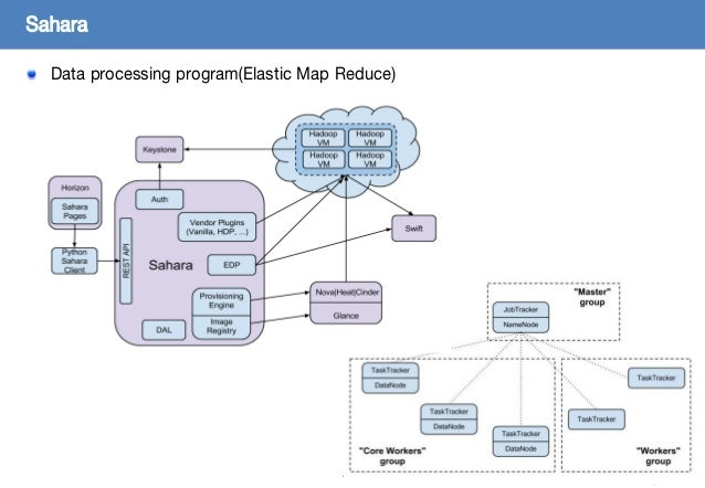 23 Data processing program(Elastic Map Reduce) Sahara