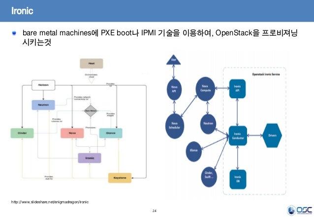 24 bare metal machines에 PXE boot나 IPMI 기술을 이용하여, OpenStack을 프로비져닝 시키는것  Ironic http://www.slideshare.net/enigmadragon/iro...