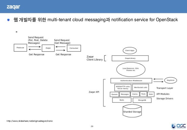 26 웹 개발자를 위한 multi-tenant cloud messaging과 notification service for OpenStack  zaqar http://www.slideshare.net/enigmadrag...