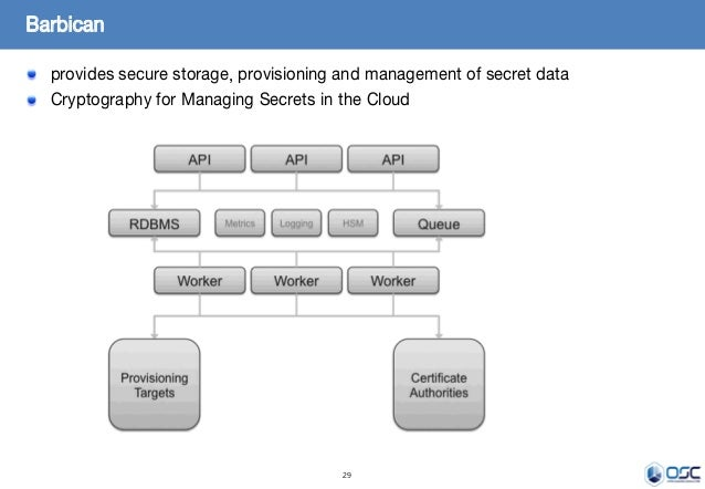 29 provides secure storage, provisioning and management of secret data Cryptography for Managing Secrets in the Cloud Barb...