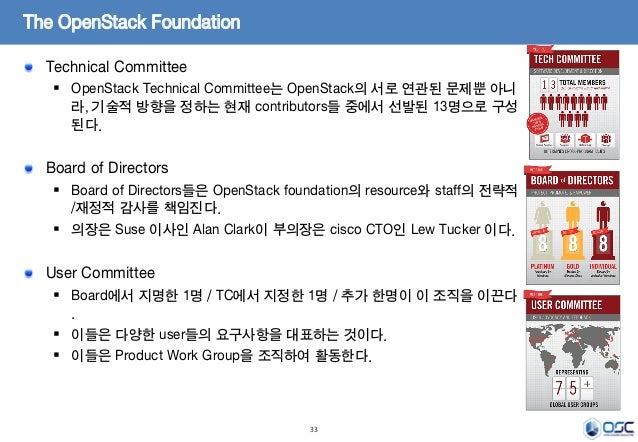 33 The OpenStack Foundation Technical Committee  OpenStack Technical Committee는 OpenStack의 서로 연관된 문제뿐 아니 라, 기술적 방향을 정하는 현...