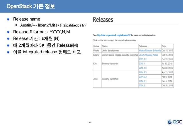 36 Release name  Austin/--- liberty/Mitaka (alpahbetically) Release # format : YYYY.N.M Release 기간 : 6개월 (N) 매 2개월마다 3번 중...