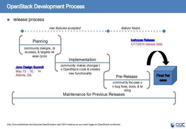 37 OpenStack Development Process release process http://www.slideshare.net/rainya/sa-OpenStackers-april-2014-meetup-so-you...