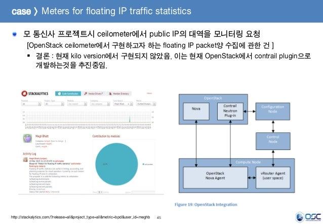 45 모 통신사 프로젝트시 ceilometer에서 public IP의 대역을 모니터링 요청 [OpenStack ceilometer에서 구현하고자 하는 floating IP packet양 수집에 관한 건 ]  결론 : ...
