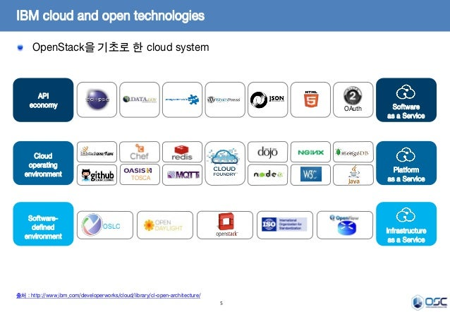 5 OpenStack을 기초로 한 cloud system IBM cloud and open technologies OAuth OSLC Infrastructure as a Service Platform as a Servi...