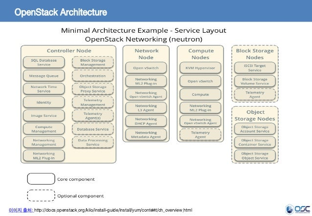 52 OpenStack Architecture 이미지 출처: http://docs.openstack.org/kilo/install-guide/install/yum/content/ch_overview.html