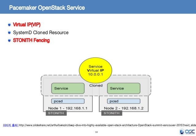 59 Pacemaker OpenStack Service 이미지 출처: http://www.slideshare.net/arthurberezin/deep-dive-into-highly-available-open-stack-...