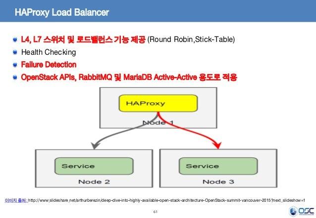 61 HAProxy Load Balancer L4, L7 스위치 및 로드밸런스 기능 제공 (Round Robin,Stick-Table) Health Checking Failure Detection OpenStack AP...