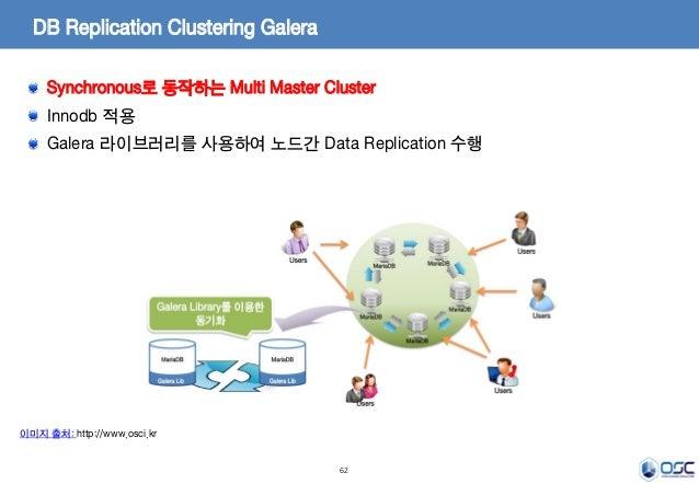 62 DB Replication Clustering Galera Synchronous로 동작하는 Multi Master Cluster Innodb 적용 Galera 라이브러리를 사용하여 노드간 Data Replicati...