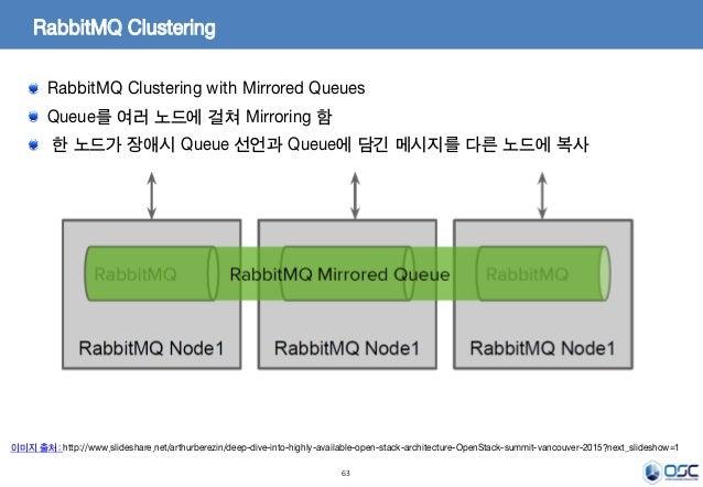 63 RabbitMQ Clustering RabbitMQ Clustering with Mirrored Queues Queue를 여러 노드에 걸쳐 Mirroring 함 한 노드가 장애시 Queue 선언과 Queue에 담긴...