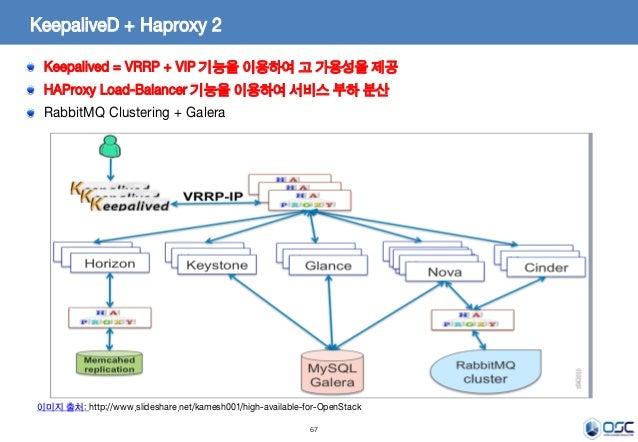 67 KeepaliveD + Haproxy 2 Keepalived = VRRP + VIP 기능을 이용하여 고 가용성을 제공 HAProxy Load-Balancer 기능을 이용하여 서비스 부하 분산 RabbitMQ Clu...