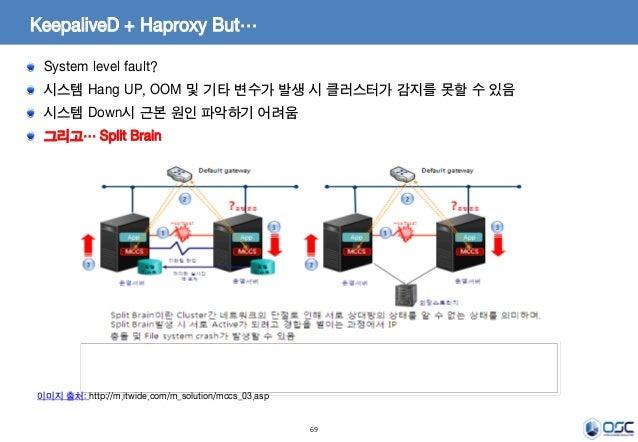 69 KeepaliveD + Haproxy But… System level fault? 시스템 Hang UP, OOM 및 기타 변수가 발생 시 클러스터가 감지를 못할 수 있음 시스템 Down시 근본 원인 파악하기 어려움...