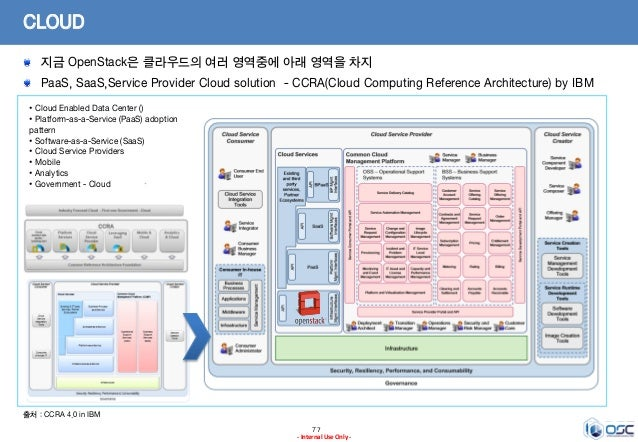 77 - Internal Use Only - CLOUD 지금 OpenStack은 클라우드의 여러 영역중에 아래 영역을 차지 PaaS, SaaS,Service Provider Cloud solution - CCRA(Clo...