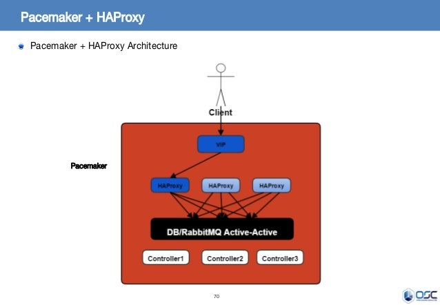 70 Pacemaker + HAProxy Pacemaker + HAProxy Architecture Pacemaker
