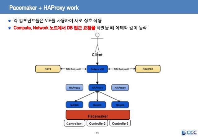 73 Pacemaker + HAProxy work 각 컴포넌트들은 VIP를 사용하여 서로 상호 작용 Compute, Network 노드에서 DB 접근 요청을 하였을 때 아래와 같이 동작