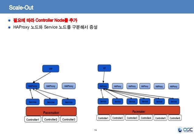 74 Scale-Out 필요에 따라 Controller Node를 추가 HAProxy 노드와 Service 노드를 구분해서 증설