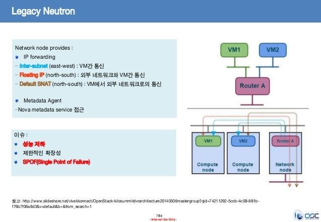 7878 - Internal Use Only - Legacy Neutron Network node provides : IP forwarding – Inter-subnet (east-west) : VM간 통신 – Floa...