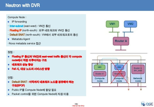 8888 - Internal Use Only - Neutron with DVR Compute Node : IP forwarding – Inter-subnet (east-west) : VM간 통신 – Floating IP...