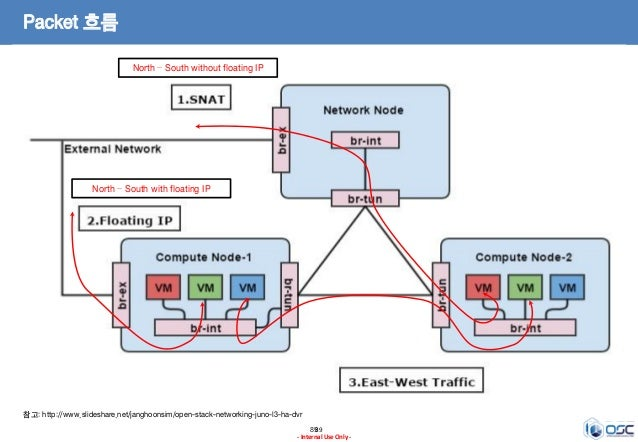 8989 - Internal Use Only - Packet 흐름 North – South without floating IP North – South with floating IP 참고: http://www.slide...