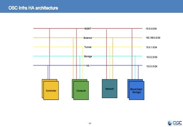 92 OSC Infra HA architecture