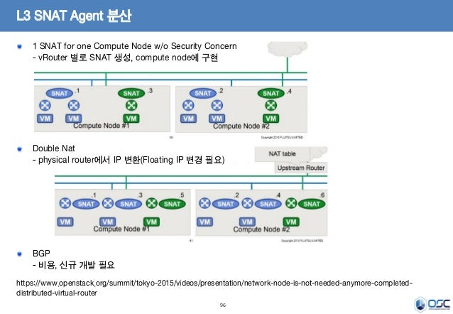 96 L3 SNAT Agent 분산 1 SNAT for one Compute Node w/o Security Concern - vRouter 별로 SNAT 생성, compute node에 구현 Double Nat - p...