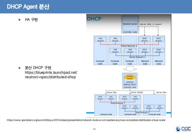 97 DHCP Agent 분산 HA 구현 분산 DHCP 구현 https://blueprints.launchpad.net/ neutron/+spec/distributed-dhcp https://www.openstack.o...