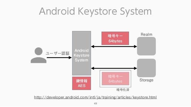 Android Keystore System 49 Realm暗号キー 64bytes Android Keystore System 鍵情報 AES 暗号キー 64bytes 暗号化済 ユーザー認証 Storage http://devel...