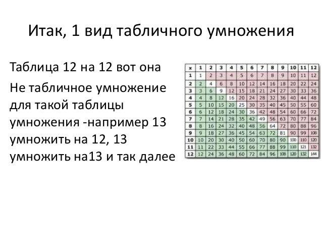 Итак, 1 вид табличного умножения Таблица 12 на 12 вот она Не табличное умножение для такой таблицы умножения -например 13 ...