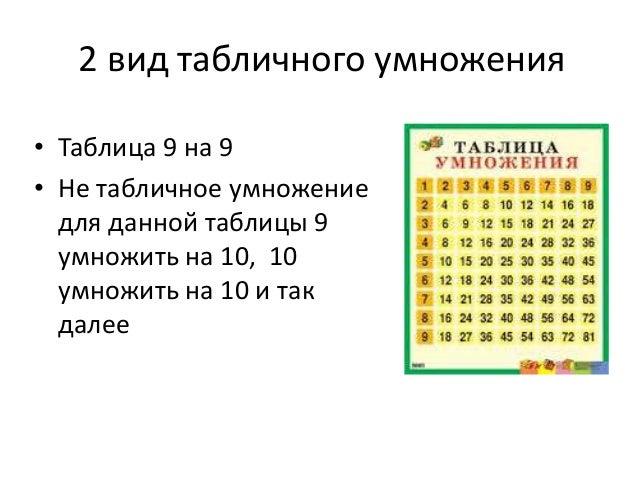 2 вид табличного умножения • Таблица 9 на 9 • Не табличное умножение для данной таблицы 9 умножить на 10, 10 умножить на 1...