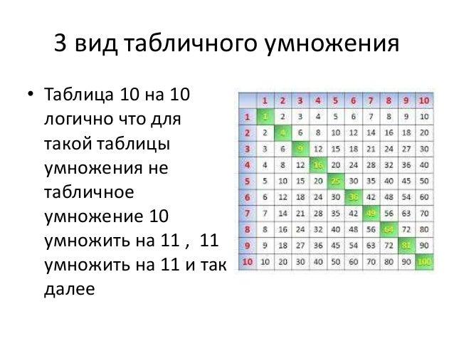 3 вид табличного умножения • Таблица 10 на 10 логично что для такой таблицы умножения не табличное умножение 10 умножить н...