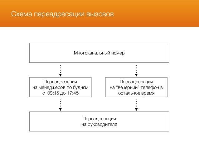 cc018c5019a Схема переадресации вызовов Многоканальный ...