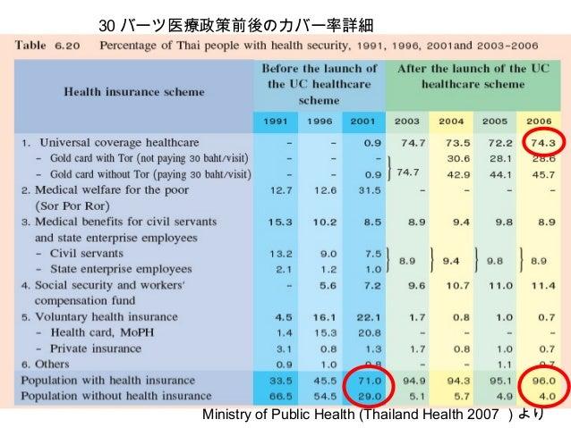 30 バーツ医療政策前後のカバー率詳細 Ministry of Public Health (Thailand Health 2007 )より