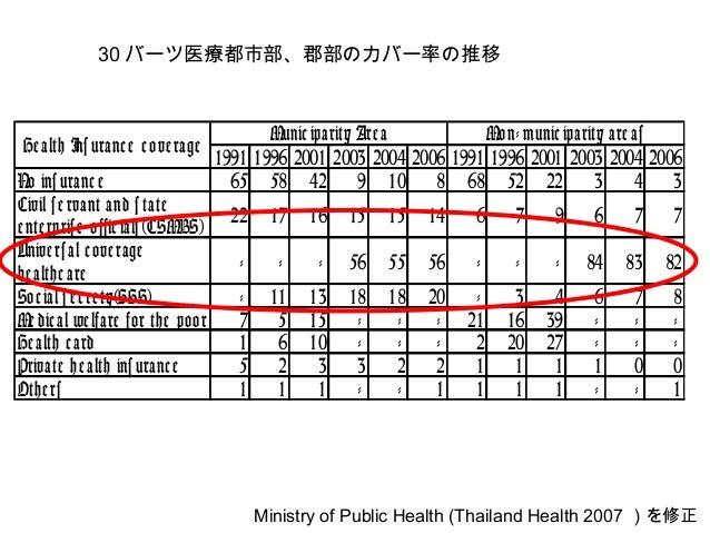 30 バーツ医療都市部、郡部のカバー率の推移 Ministry of Public Health (Thailand Health 2007 )を修正 1991 1996 2001 2003 2004 2006 1991 1996 2001 2...
