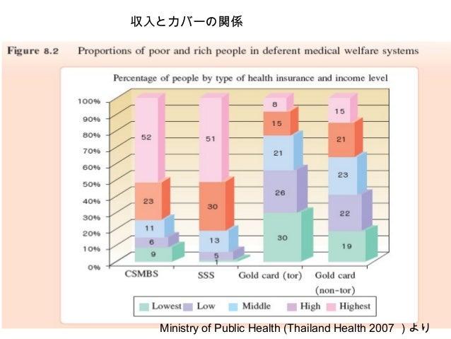 収入とカバーの関係 Ministry of Public Health (Thailand Health 2007 )より