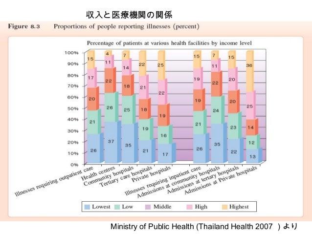 収入と医療機関の関係 Ministry of Public Health (Thailand Health 2007 )より