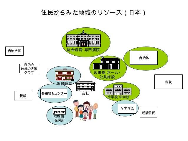 日本での基本的考え方 福祉・医療を受ける権利をすべての国民が持つ 行政によるサービス・ 民間への指導 コミュニティ による補完