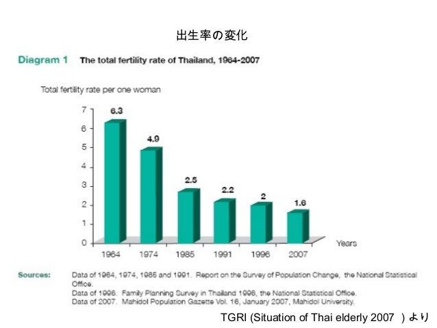 平均余命の変化 TGRI (Situation of Thai elderly 2007 )より