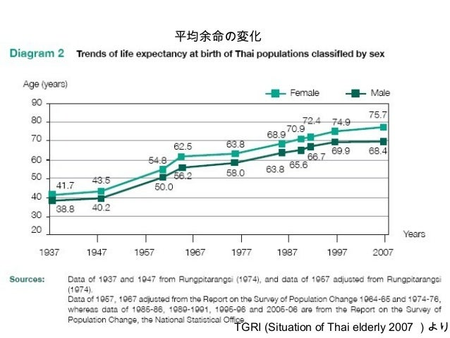 人口ピラミッド TGRI (Situation of Thai elderly 2007 )より