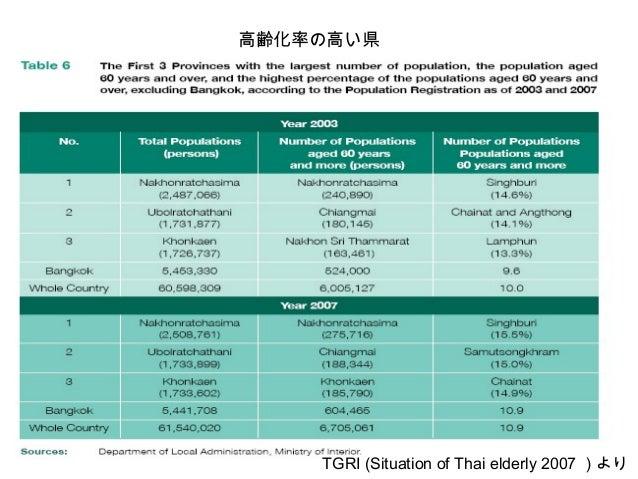 高齢化率の低い県 TGRI (Situation of Thai elderly 2007 )より